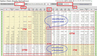 How to read Options Chain NSE?   Analysis with Example