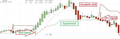 Technical Chart analysis का ये तरीका रोज दिलाएगा आपको मुनाफा