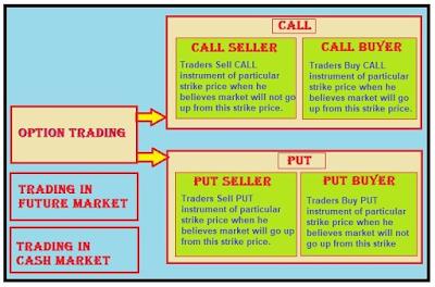 समझिये Derivative Market मे  Option Trading क्या होता है
