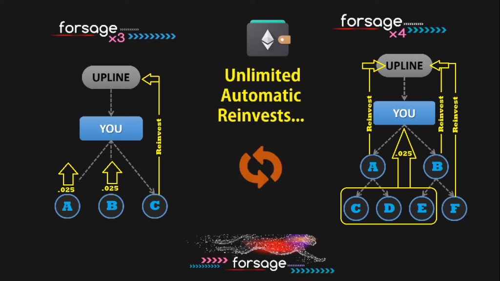 Forsage Smart Contract