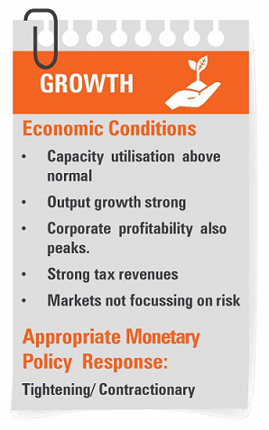 Business Cycle in Growth Phase