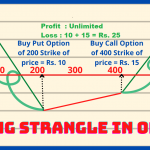 Strangle Strategy in Option Chain   ऑप्शन ट्रेडिंग में आप Call Put स्प्रेड बनाकर बना सकते हैं अच्छा मुनाफा