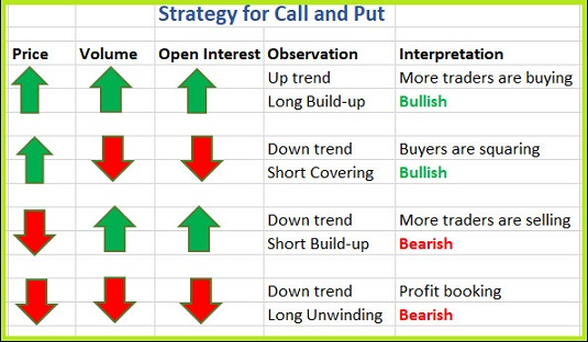 Option strategy for Call and Put