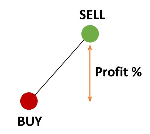 spot trading